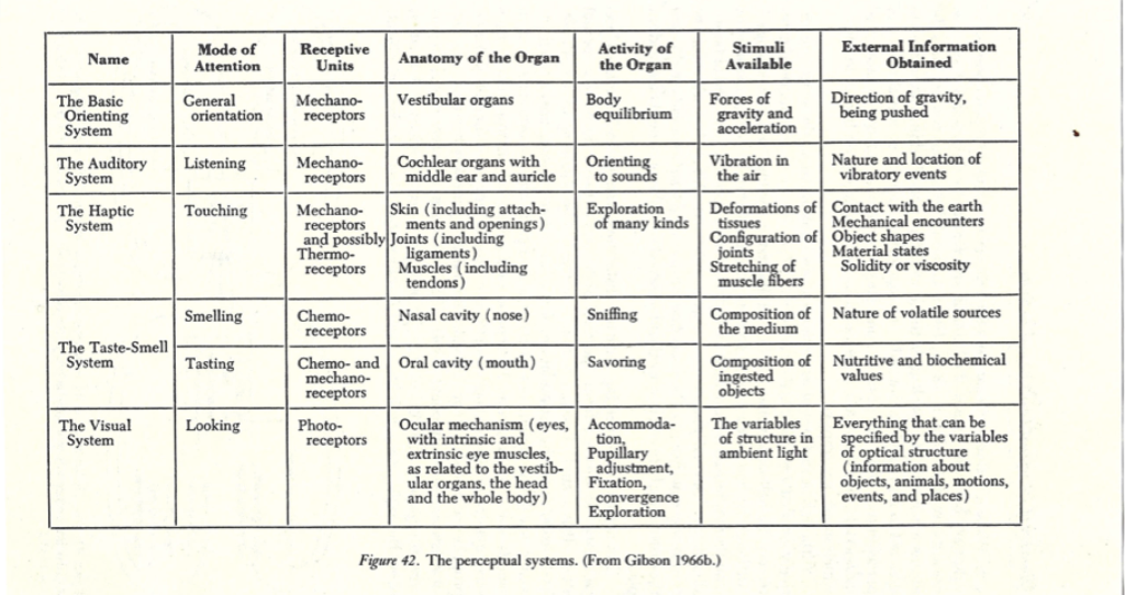 Perceptual-Systems